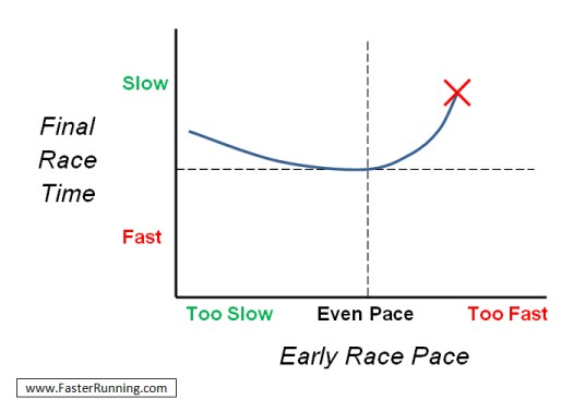Pacing Chart